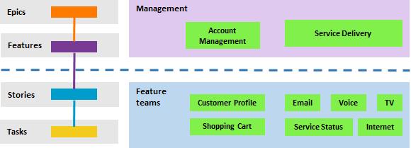Agile Planning and Portfolio Management with Azure Boards | Azure