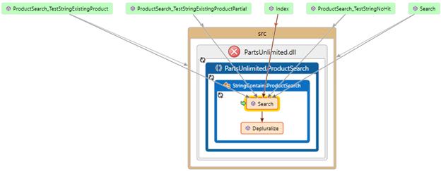 Debugging with Snapshot Debugger | Azure DevOps Hands-on-Labs
