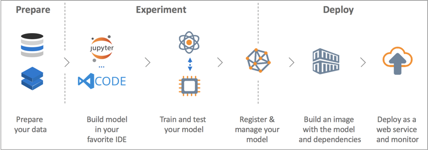 Azure Machine Learning Services: a complete toolbox for AI?